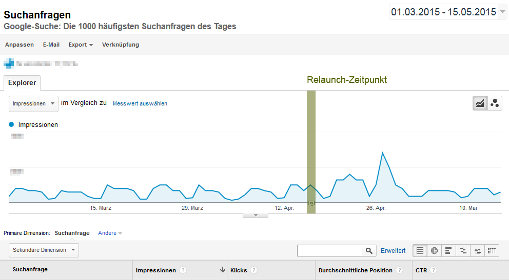 Screenshot Google Analytics - www.berliner-impulse.de